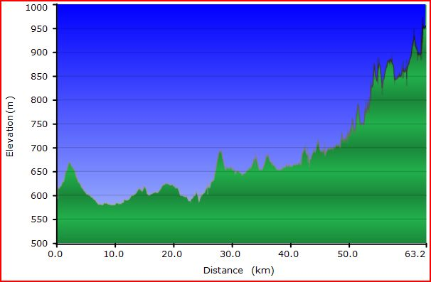 Vertical profile of the first day of riding along the Naas Fire Trail.