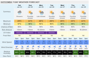 Seven day forecast for Katoomba. The first 3 days are likely to be highly accurate, but accuracy generally decreases throughout the week. Source Weatherzone.